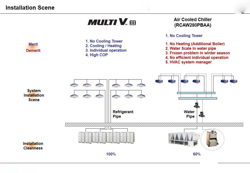 مقایسه سیستم تهویه مطبوع چیلر با فن کویل با مولتی وی